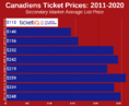 How To Find The Cheapest Montreal Canadiens Tickets + Face Value Options