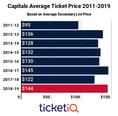 Washington Capitals Tickets Up 15% Following Stanley Cup Championship Season