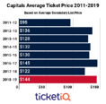 Washington Capitals Tickets Up 15% Following Stanley Cup Championship Season