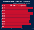 Where To Find Cheapest Washington Capitals Tickets + Face Value Options