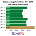 Prices For Celtics Tickets Up 40% On Secondary Market Heading Into 2018-19 Season