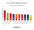 For 2018, UGA Leads Nation As Most Expensive College Football Ticket For First Time