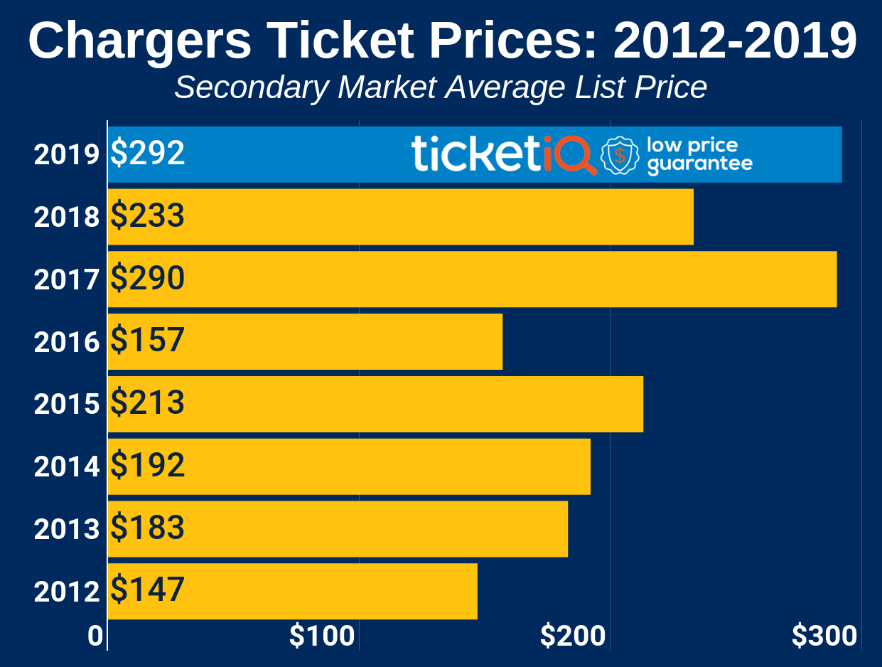 How To Find The Cheapest LA Chargers Tickets + Face Value Options