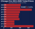 How To Find The Cheapest Chicago Fire Tickets + All Face Price Options