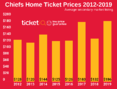 Secondary Market Prices For Chiefs Tickets Are Up 40% For 2019 Schedule