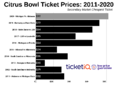 How To Find The Cheapest Citrus Bowl Tickets (Alabama vs Michigan)