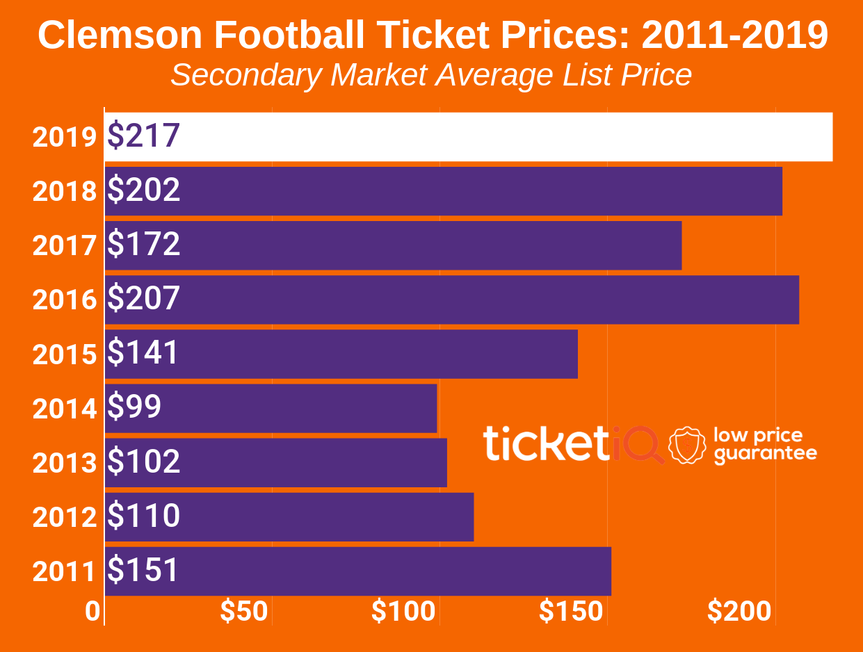How To Find The Cheapest Clemson Football Tickets + Face Value Options