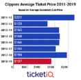 Prices For LA Clippers Tickets Are Down 29% On The Secondary Market