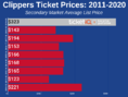 How To Find The Cheapest Los Angeles Clippers Tickets + Face Value Options