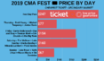 Where To Get Cheapest Sold Out CMA Fest Tickets + Face Price Options