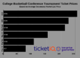 ACC and SEC Are Most Expensive 2019 College Basketball Conference Tournament Tickets