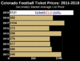 How To Find The Cheapest Colorado Football Tickets + Face Value Options