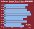 How To Find The Cheapest Colorado Rapids Tickets +  Face Value Options