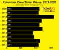 How To Find The Cheapest Columbus Crew Tickets + All Face Price Options