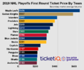 The Road To The Stanley Cup: 2019 NHL Playoff Tickets On The Secondary Market