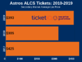 Where To Find The Cheapest Astros ALCS Playoff Tickets