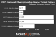 How To Find The Cheapest College Football Playoff and National Championship Tickets