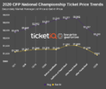 How To Find The Cheapest CFP National Championship Game Tickets