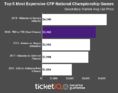 How To Find Cheapest LSU Vs. Clemson National Championship Tickets