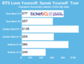Ticket Prices For BTS 2019 Love Yourself: Speak Yourself Are Cheap Compared to 2018