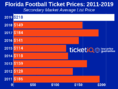 How To Find The Cheapest Florida Football Tickets + Face Value Options