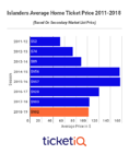 Without John Tavares, Secondary Market Prices For Islanders Tickets Drop To A 5-Year Low