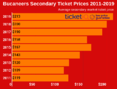How To Find Cheapest Tickets For Buccaneers Tickets At Raymond James Stadium