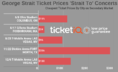 How To Find Cheapest George Strait Tickets including Strait to Vegas
