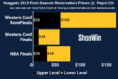 Here's How To Get Cheapest 2019 Denver Nuggets Playoff Tickets at Pepsi Center