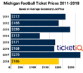 Prices For 2018 Michigan Football Tickets Down 31% On Secondary Market + Tickets Remain on MGOBLUE