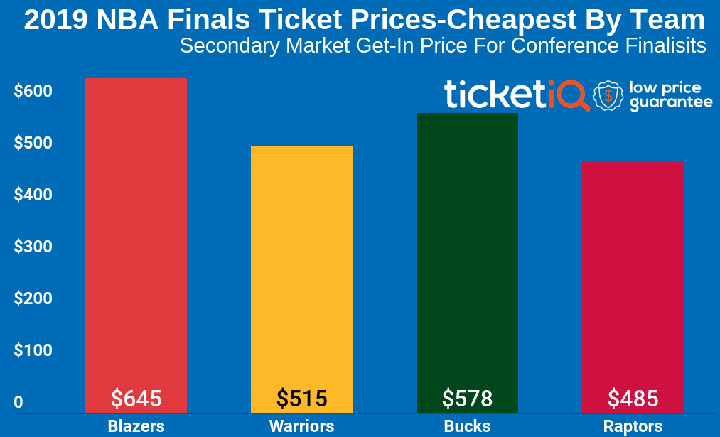 How To Find Cheapest 2019 NBA Finals Tickets
