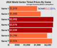 Where To Find The Cheapest Nationals World Series Tickets