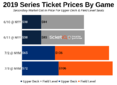 How To Find The Cheapest Yankees vs Mets Tickets For The 2019 Subway Series