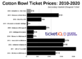 How To Find The Cheapest Cotton Bowl Tickets (Memphis vs. Penn State)