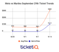 Prices Skyrocket For Tickets To David Wright's Final Game