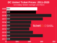 How To Find The Cheapest D.C. United Tickets + Face Value Options