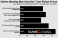 How To Find The Cheapest Dierks Bentley Burning Man Tour Tickets In 2019