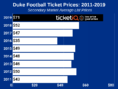 How To Find The Cheapest Duke Football Tickets + Face Value Options