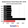 Falcons Tickets On The Secondary Market Are Down 49% Since Last Season