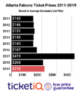 How To Buy The Cheapest Atlanta Falcons Tickets For Their 2019 Schedule