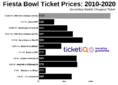 How To Find The Cheapest Fiesta Bowl Tickets (Ohio State vs Clemson)