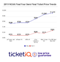 Prices For Final Four Tickets on The Secondary Market Continue To Drop