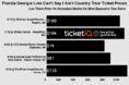 How To Find Cheapest Florida Georgia Line Tickets For Can't Say I Ain't Country Tour - 2019