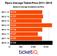 2018-19 Philadelphia Flyers Tickets Up 33% On Secondary Market