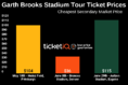 How To Get Cheapest Tickets For Garth Brooks Sold Out Stadium Tour