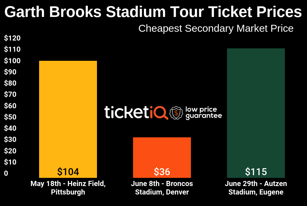 How To Get Cheap Tickets For Garth Brooks Sold Out Stadium Tour