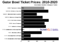 How To Find The Cheapest Gator Bowl Tickets (Tennessee vs Indiana)