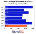 Market Report: Florida Gators Football Tickets Down 27% On Secondary Market