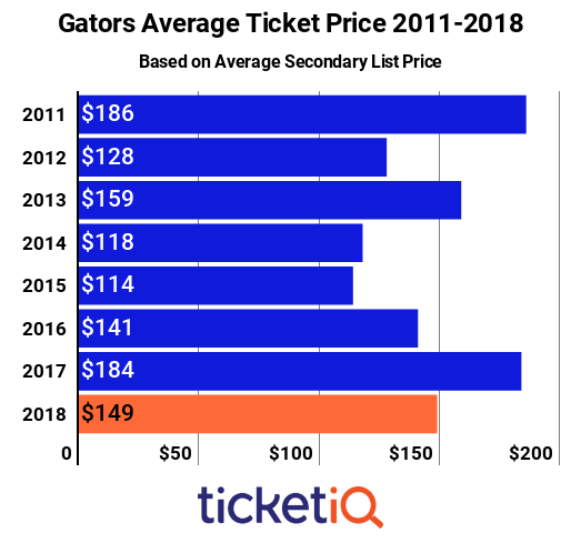 Market Report: Florida Gators Football Tickets Down 27% On Secondary Market