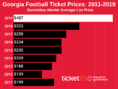 How To Find The Cheapest Georgia Football Tickets + Face Value Options